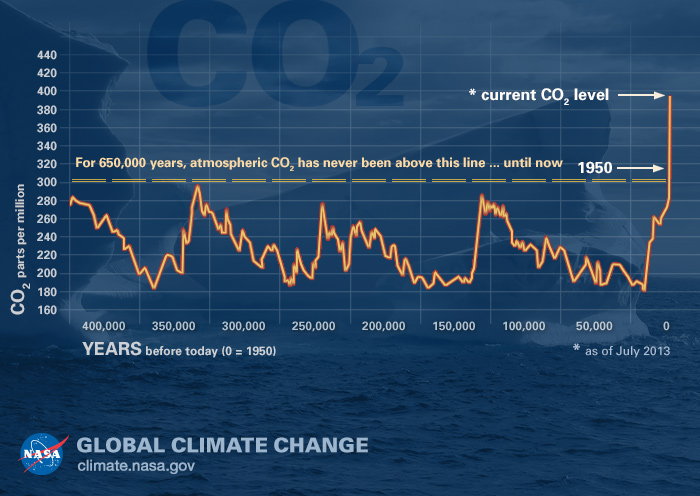 Graph of atmospheric carbon dioxide levels.