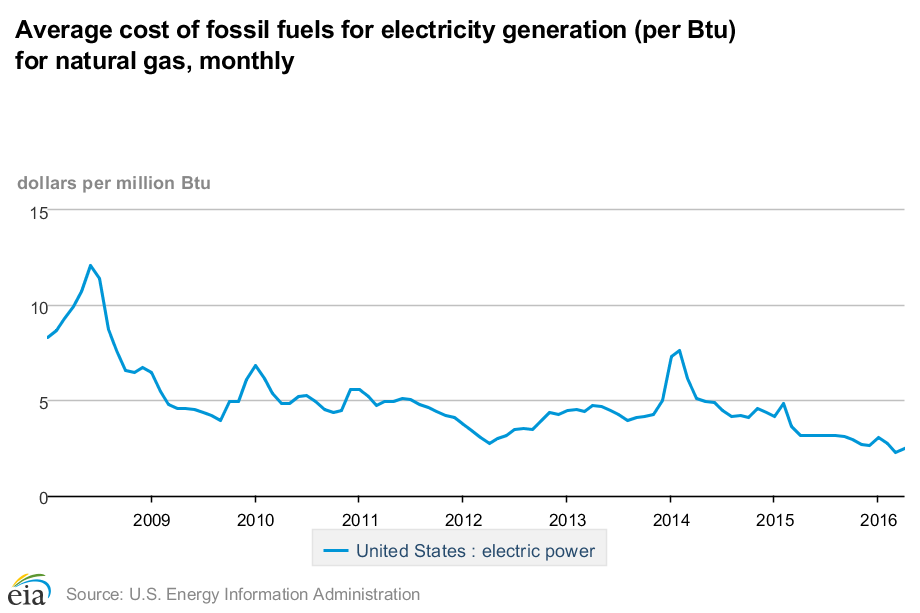 Average cost of fossil fuels for electricity generation (per Btu) for natural gas, monthly