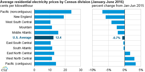 Graph showing average residential electricity prices by census division (1H-2015 to 1H-2016)