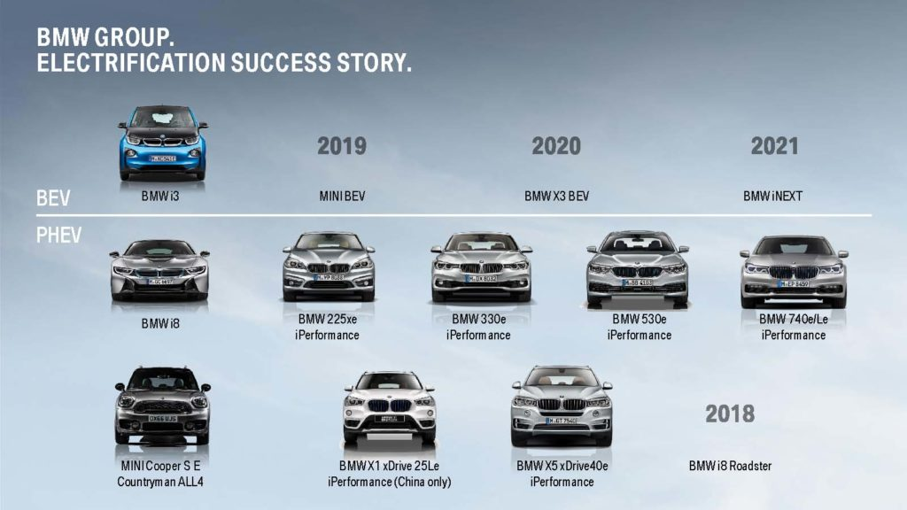 Graphic showing BMW's plug-in vehicles.