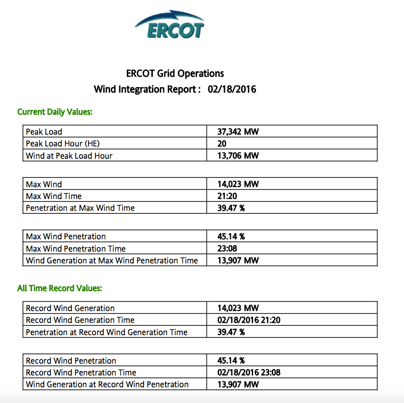 ERCOT Wind Generation 2016-02-18