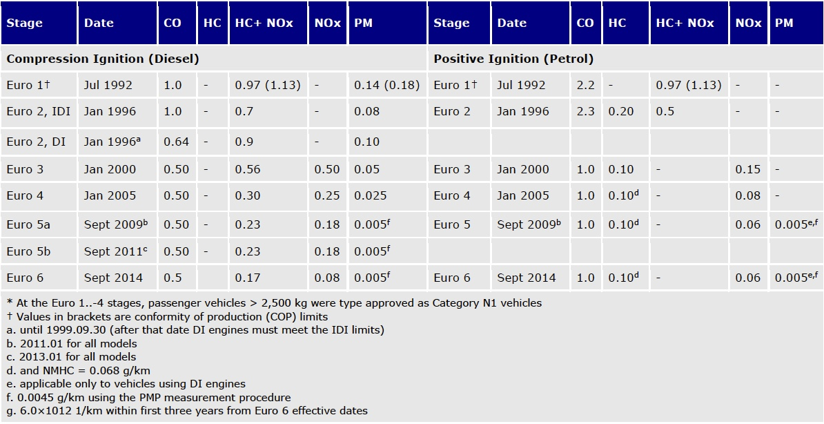 Table showing EU emission standards for passenger cars (g/km).