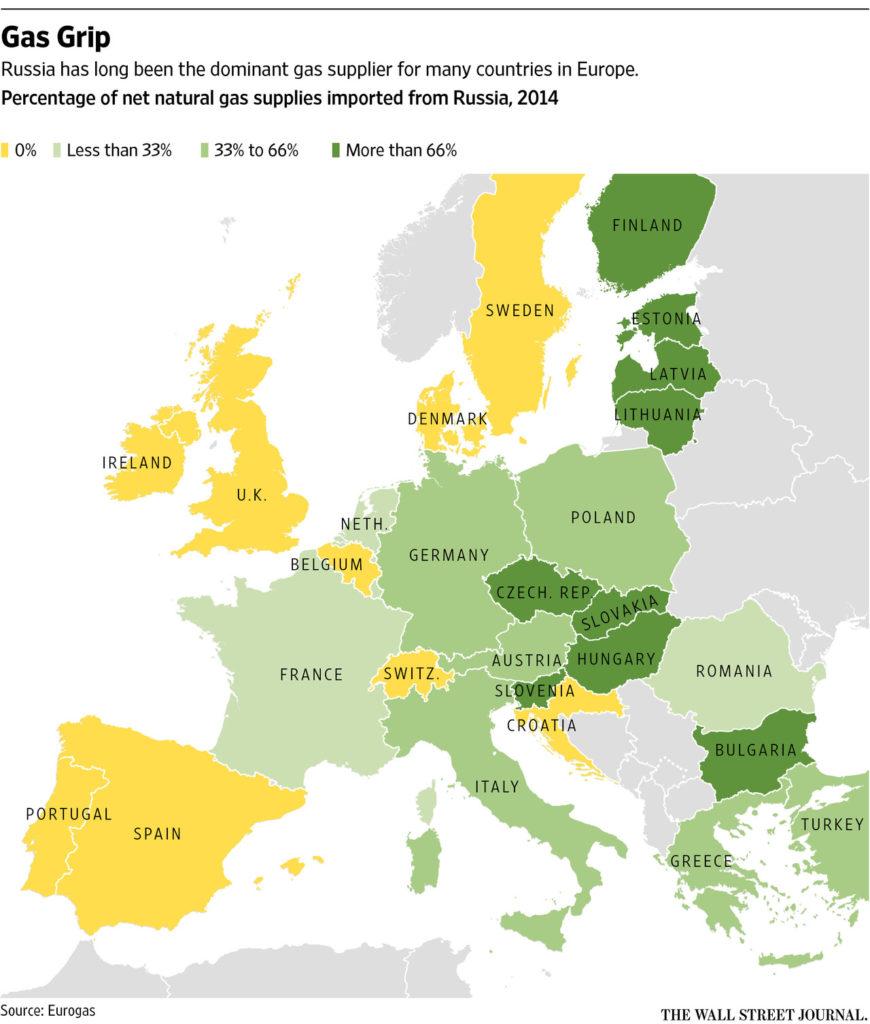 European gas imports - WSJ