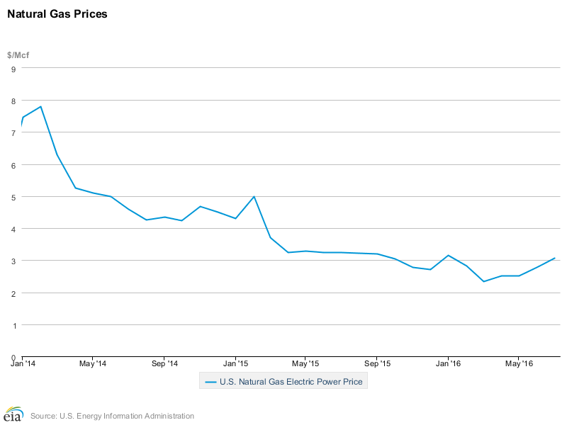 Chart showing price of natural gas for electric power generation