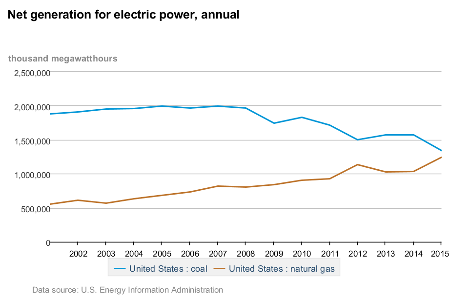 Net generation by coal and natural gas, 2001 - 2015