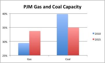 PJM Gas and Coal Capacity