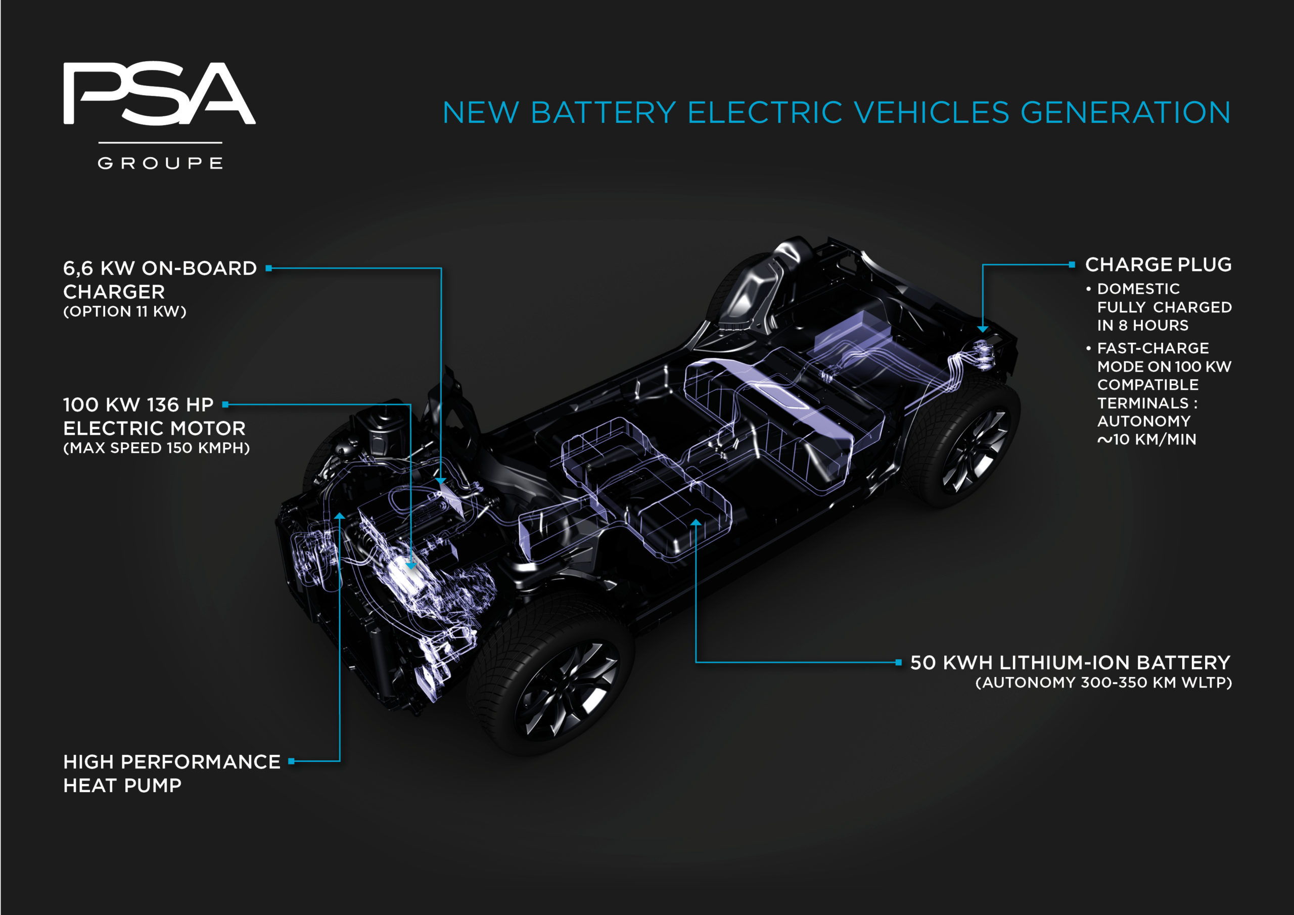 Graphic of PSA Group's electric vehicle platform.