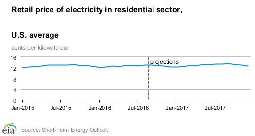 Graph showing projected retail price of electricity in residential sector 2015 to 2017.
