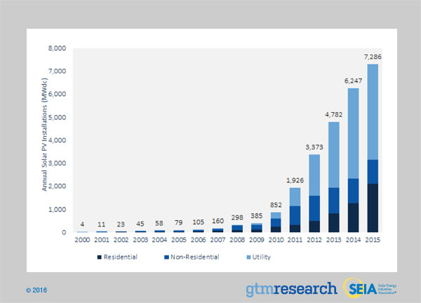 U.S. Solar PV Installations, 2000-2015 (Source: GTM Research / SEIA)