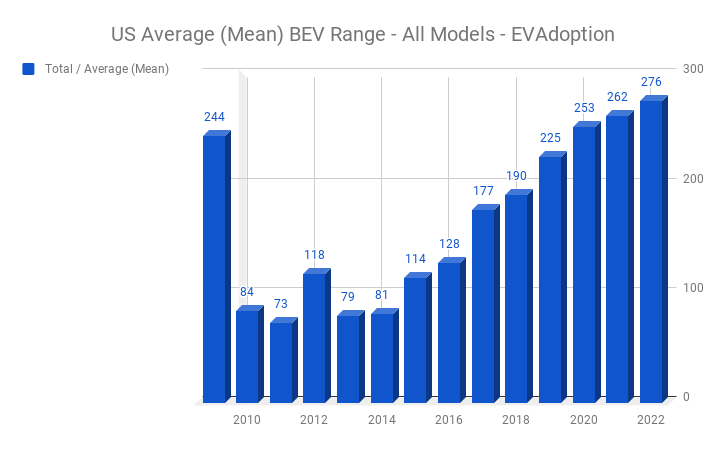 Graph of increasing electric vehicle driving range.