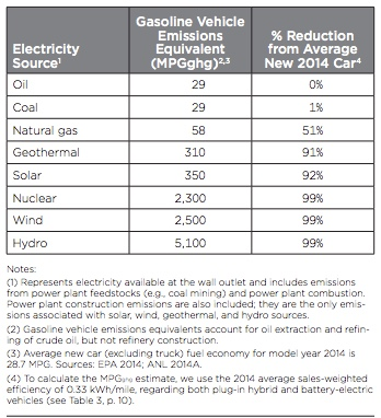 Table showing GHG reduction by electricity fuel type.