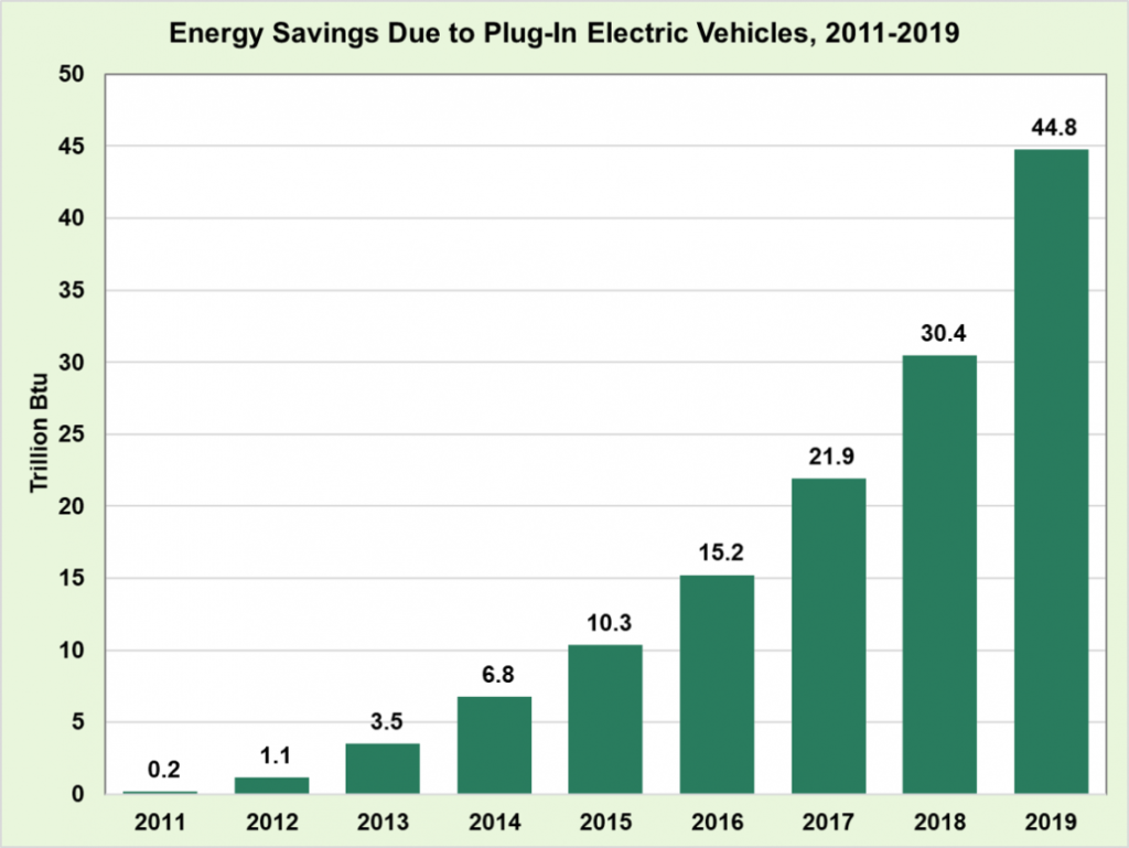 Graph showing energy savings due to plug-in electric vehicles, 2011-2019.
