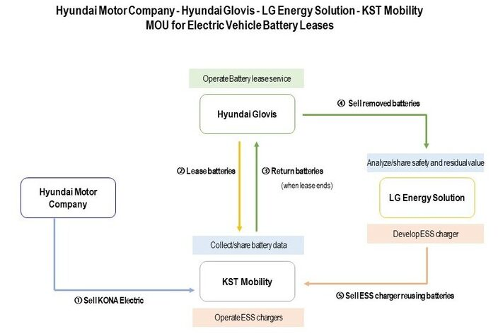 Diagram showing relationships of second life EV MOU signatories.