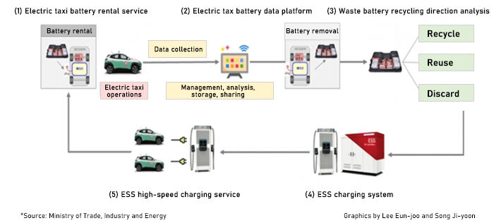 Diagram showing EV battery second life